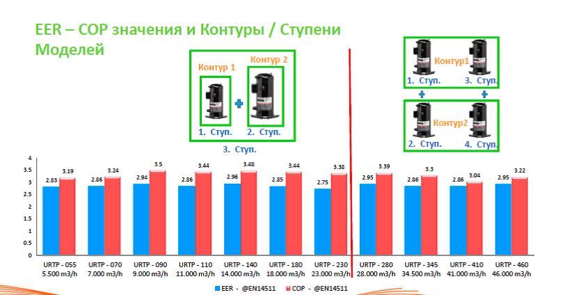 Руфтопы Untes энергоэффективность